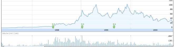 AMZN stock 1998 - 2000