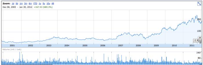 AMZN stock 2000 - 2012