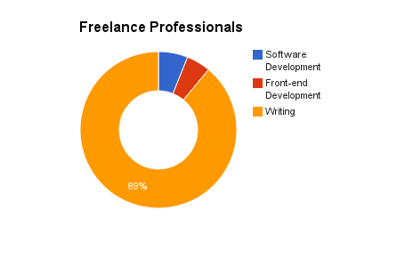 Freelance professionals