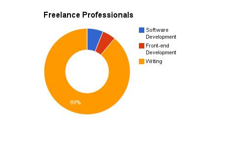 Freelance professionals