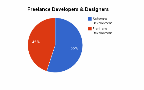 Freelance Developers and Designers