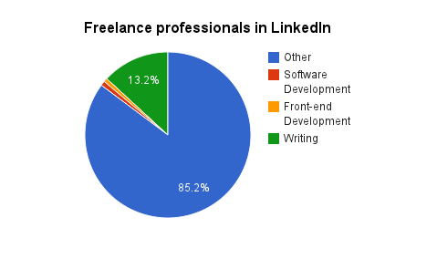 Freelance professionals in LinkedIn